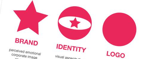 branding, identity & logo design explained