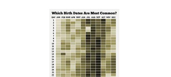 Common Birth Dates Infographic