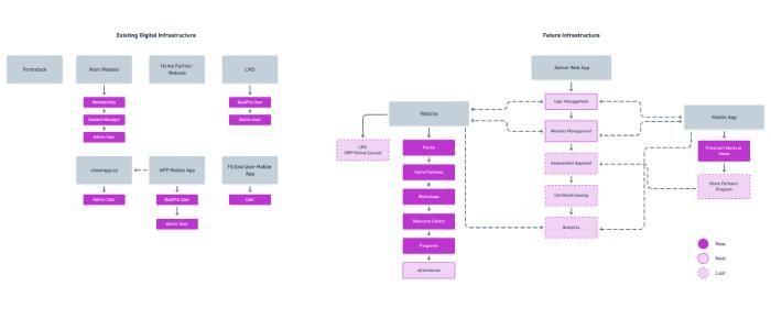 diagram of digital properties