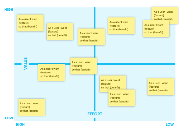 2 by 2 with placed user stories